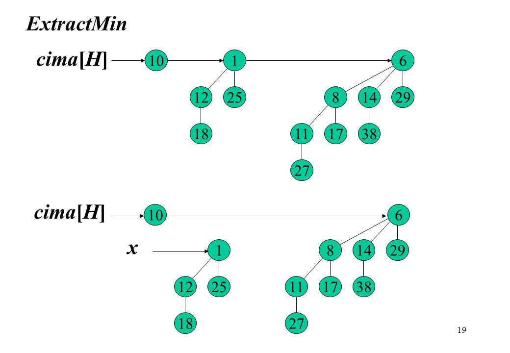 ExtractMin cima[H] cima[H] x 10 27 38 8 14 29 6 18 25 12 1 11 17 10 27